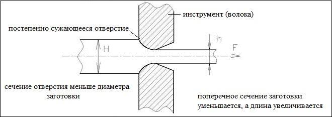 метод волочения